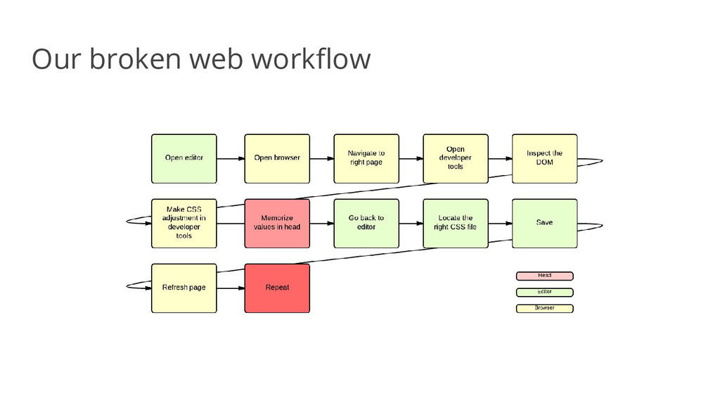 Our broken web workflow