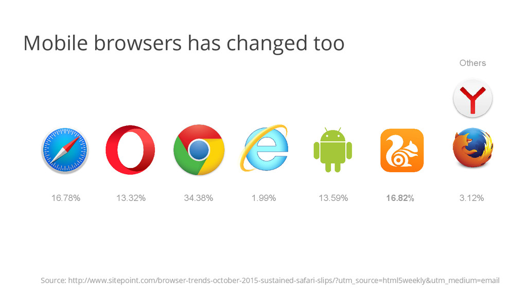 Mobile browsers has changed too 34.38% 13.32% 1...