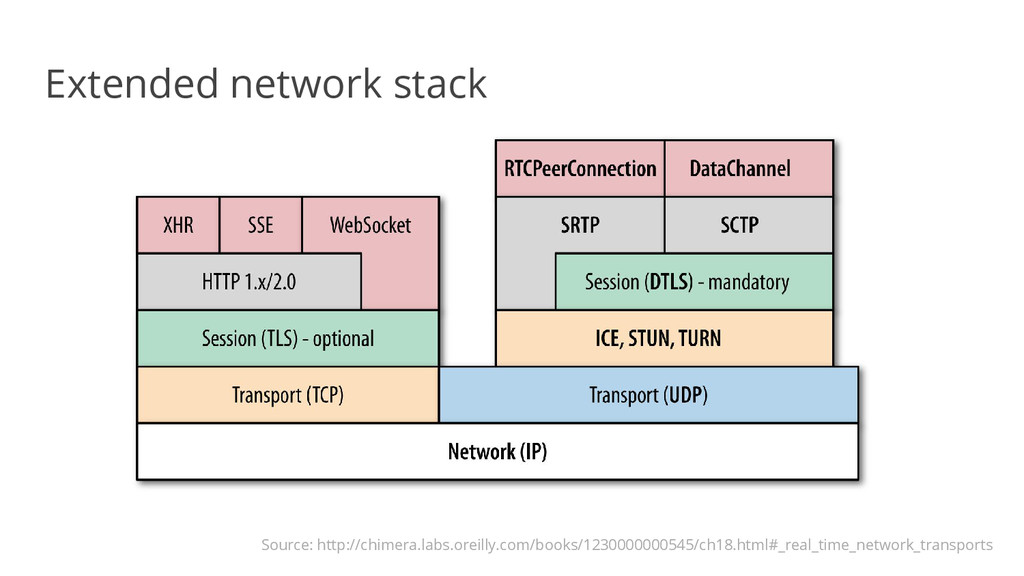 Extended network stack Source: http://chimera.l...