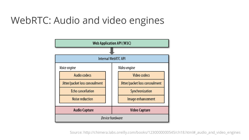 WebRTC: Audio and video engines Source: http://...