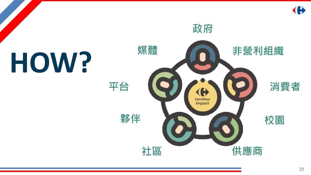 29 消費者 社區 平台 政府 供應商 HOW? 非營利組織 校園 夥伴 媒體