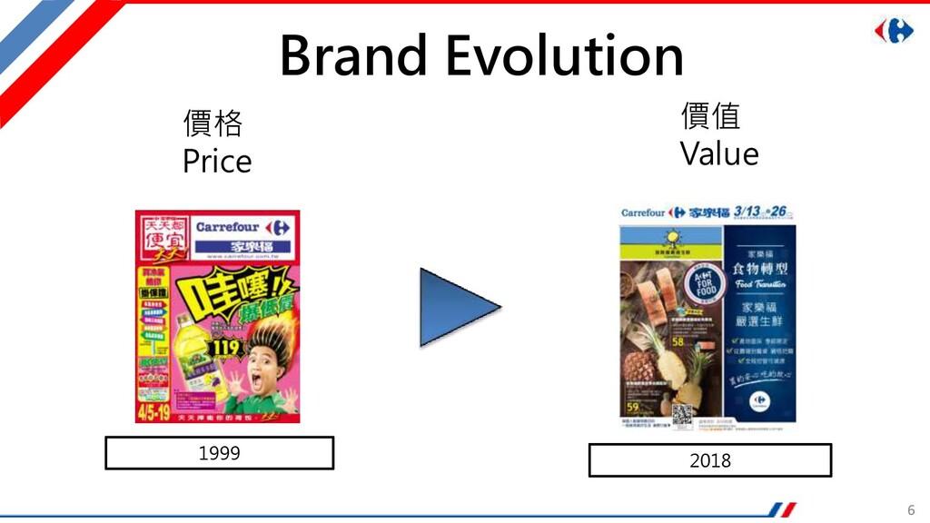 6 Brand Evolution 1999 2018 價格 Price 價值 Value
