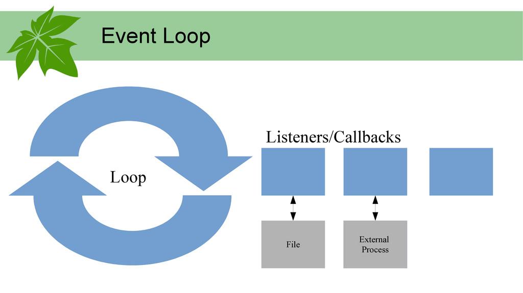Event Loop Listeners/Callbacks Loop External Pr...