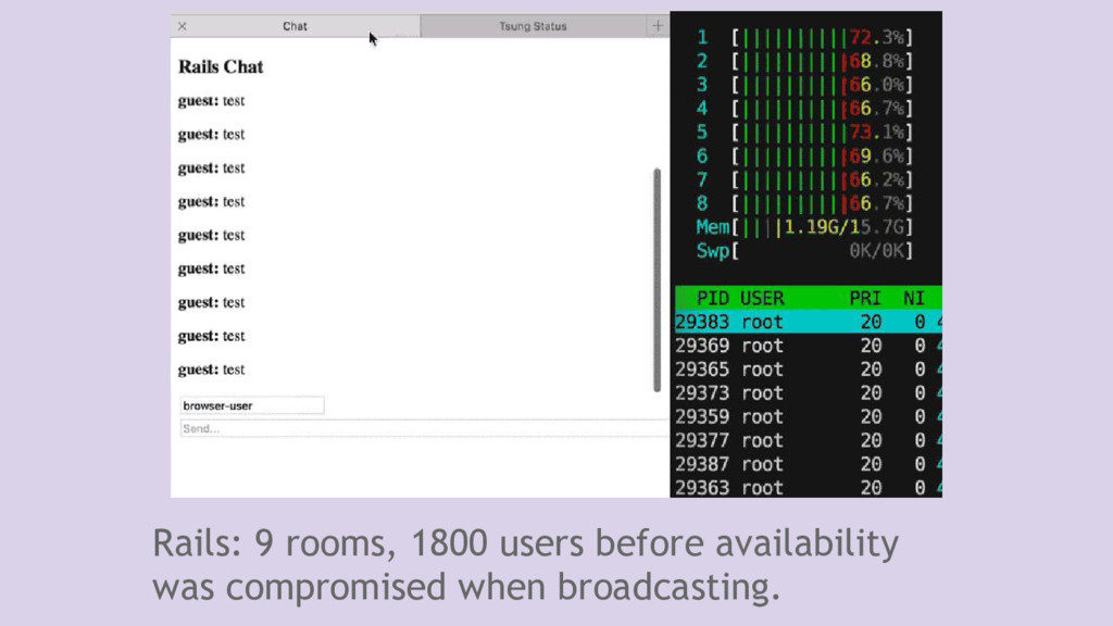 Rails: 9 rooms, 1800 users before availability ...