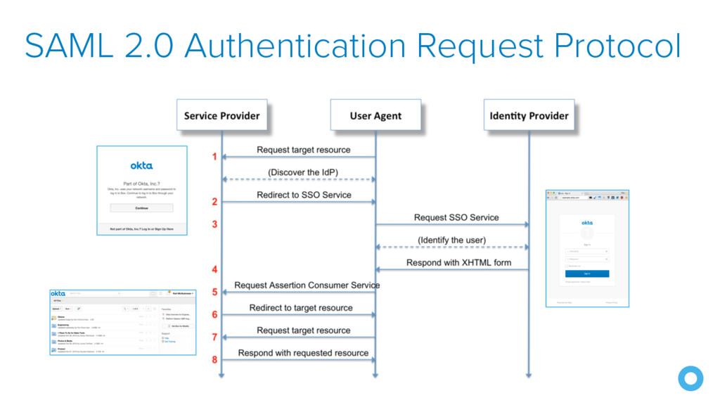 SAML 2.0 Authentication Request Protocol