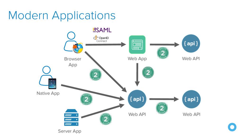 Modern Applications Browser App Server App Web ...
