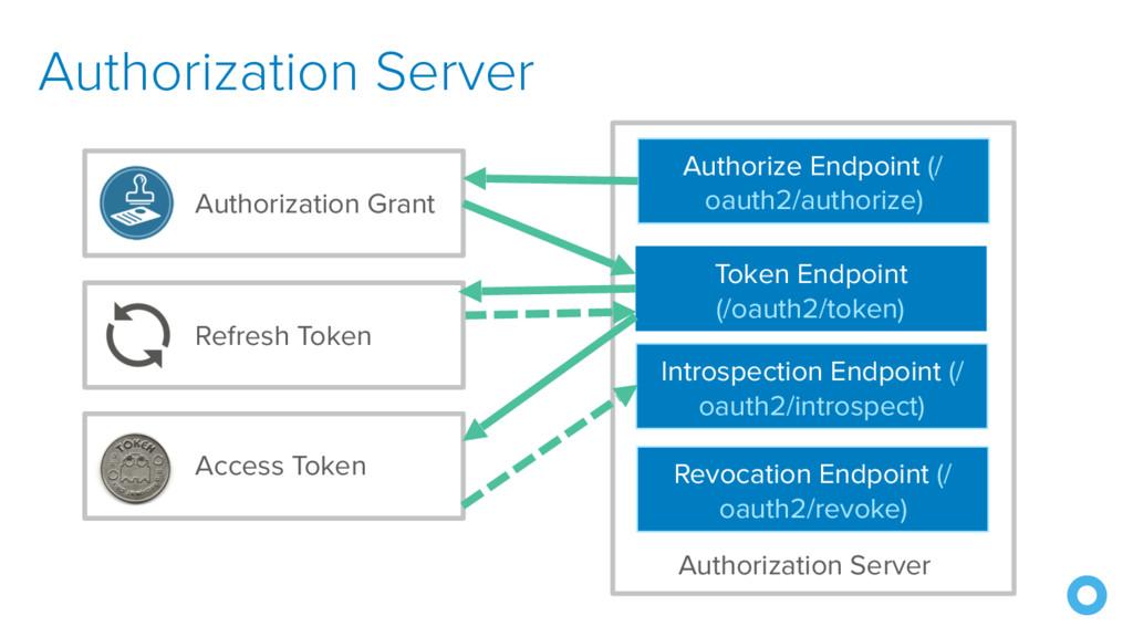 Authorization Server Authorize Endpoint (/ oaut...