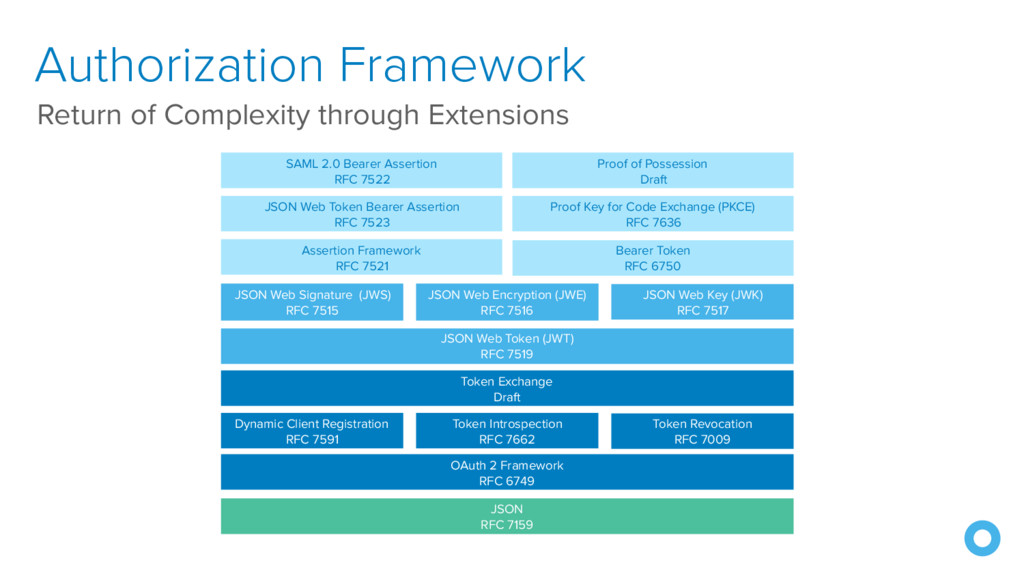 Authorization Framework Return of Complexity th...