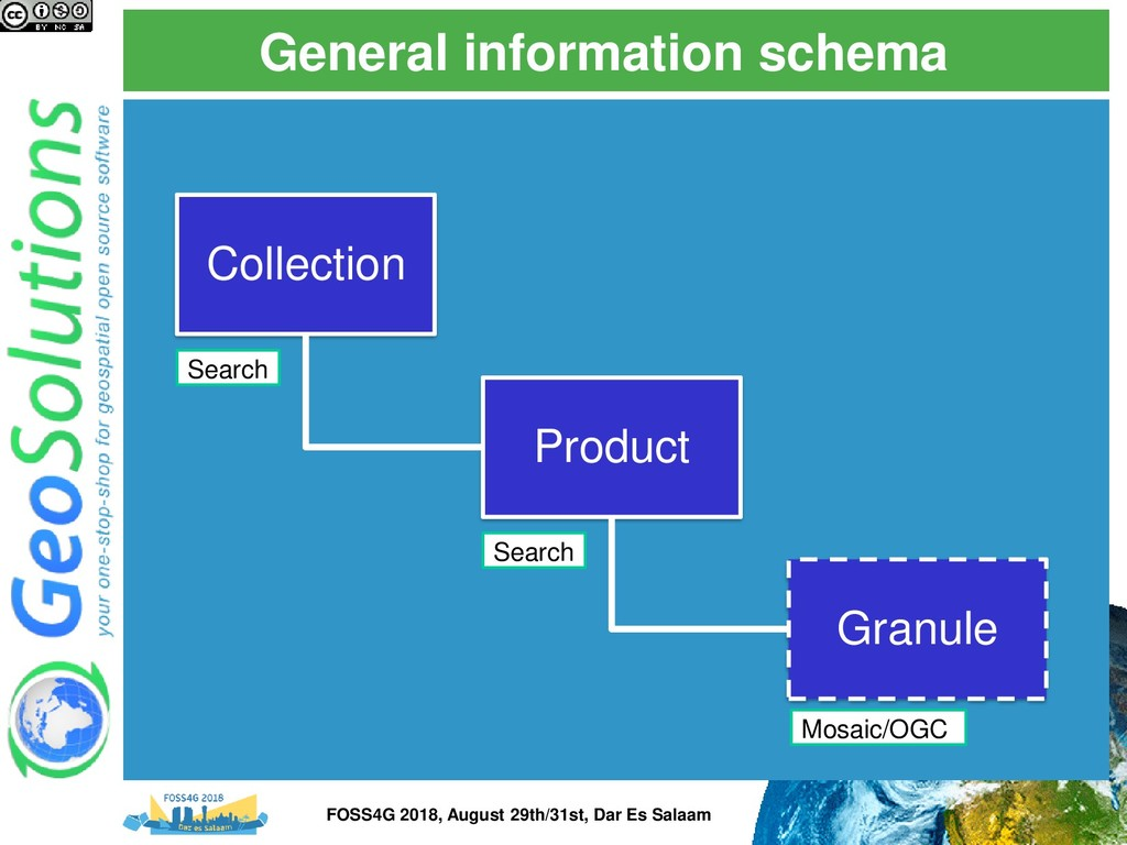 General information schema Collection Product G...