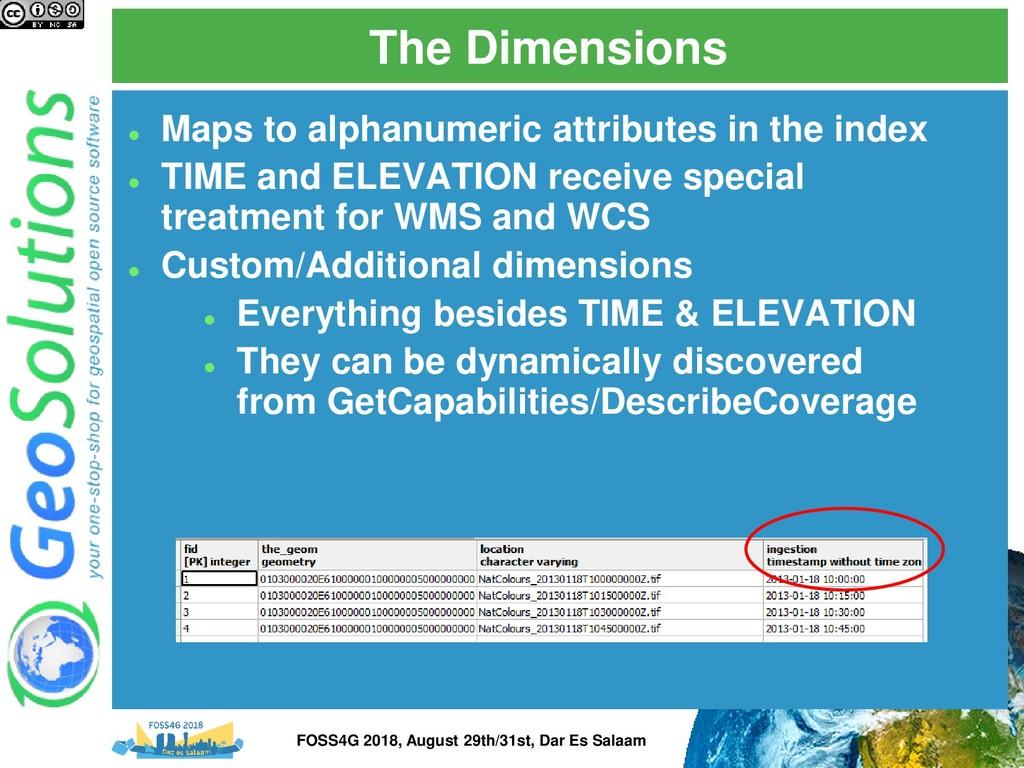 The Dimensions ⚫ Maps to alphanumeric attribute...