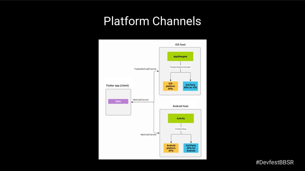 Platform Channels #DevfestBBSR