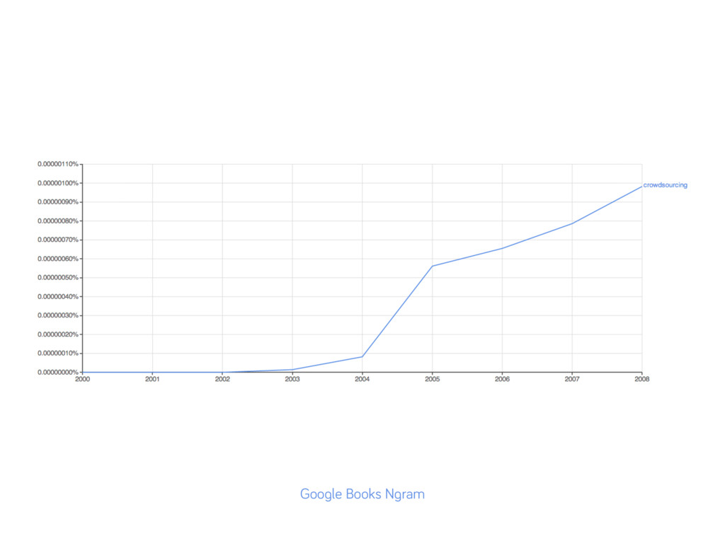 Google Books Ngram