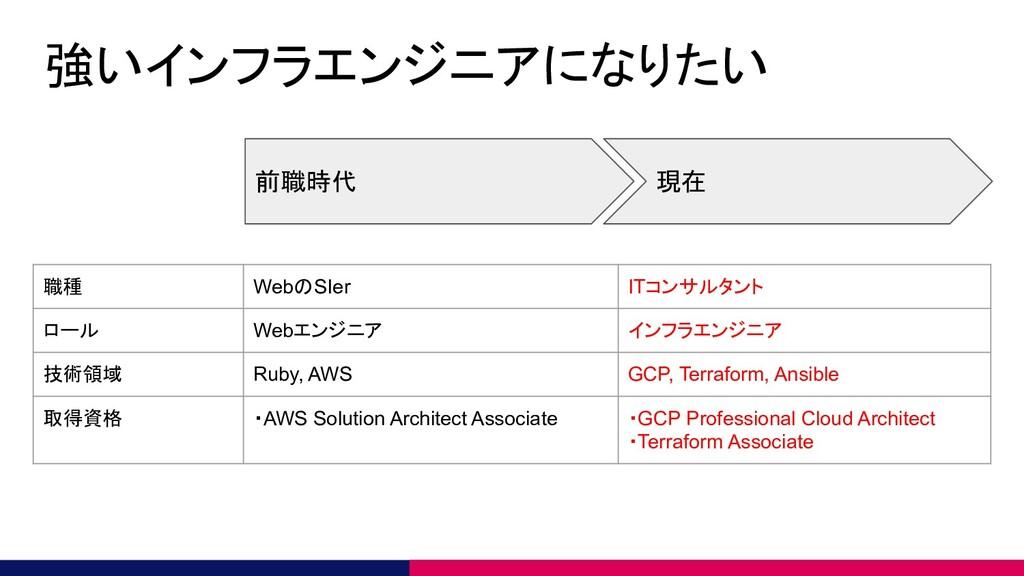 強いインフラエンジニアになりたい 前職時代 現在 職種 WebのSIer ITコンサルタント ...