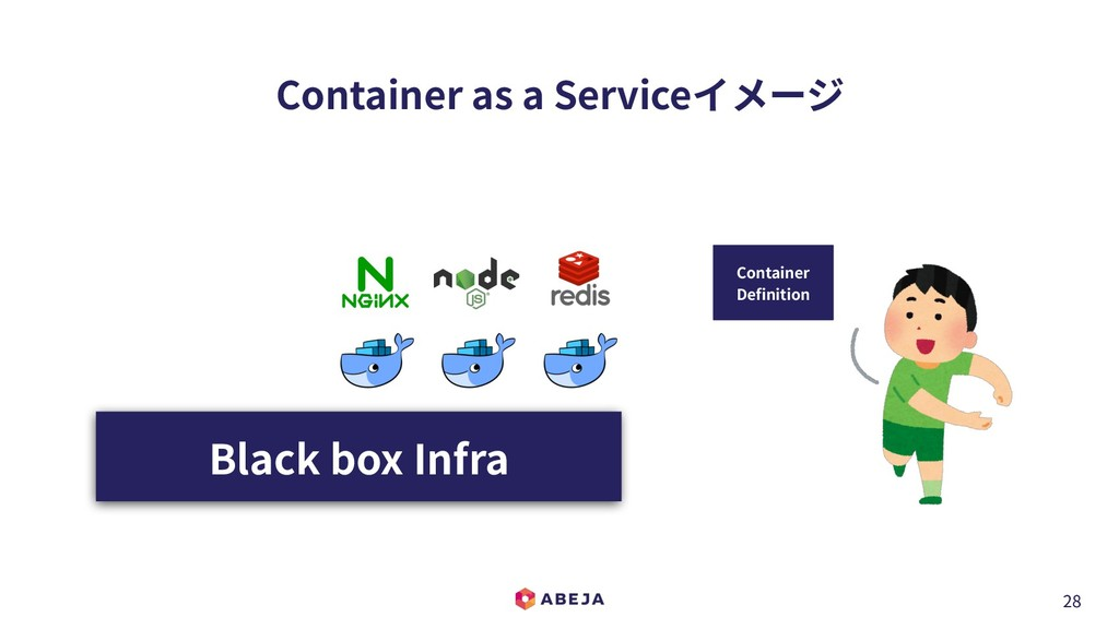 28 Container as a Serviceイメージ Container Definit...