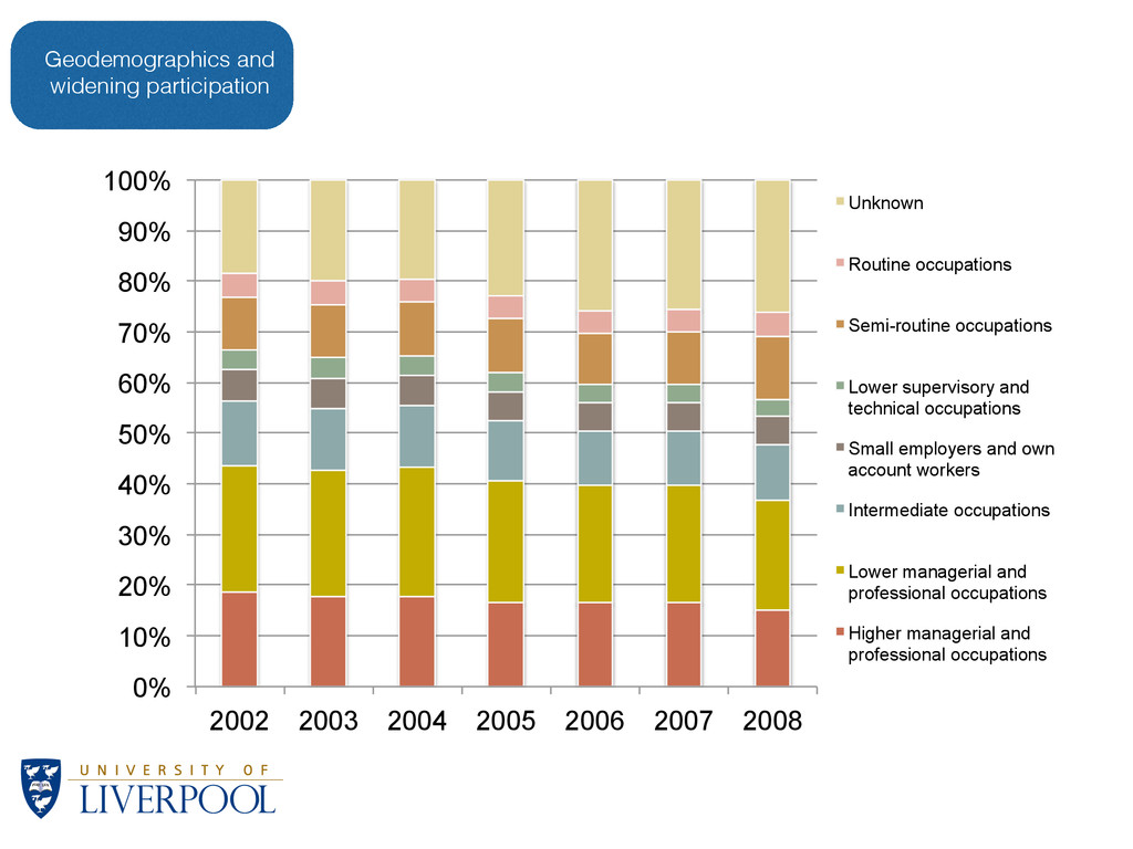 Geodemographics and widening participation 0% 1...