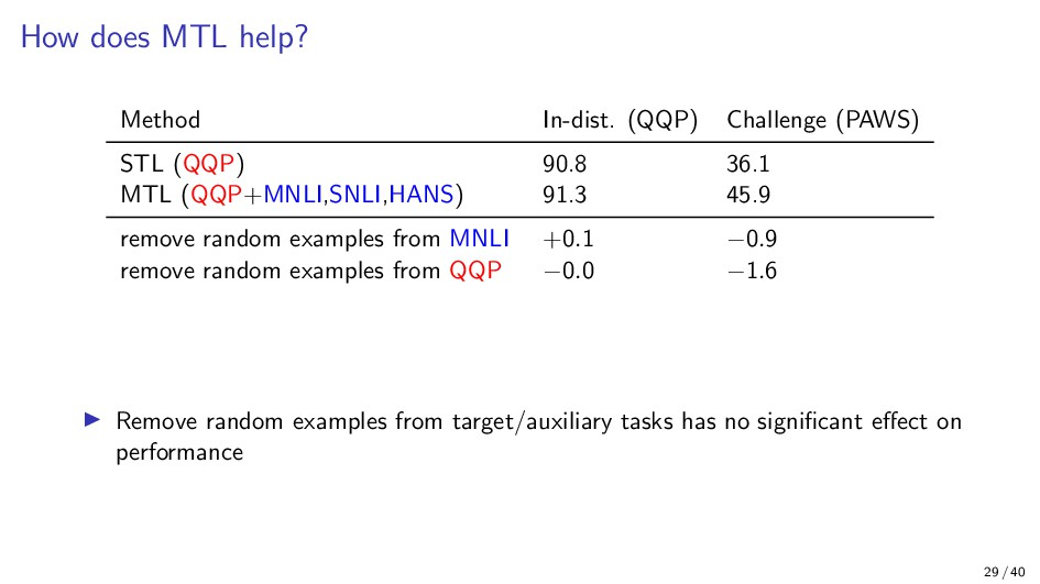 How does MTL help? Method In-dist. (QQP) Challe...