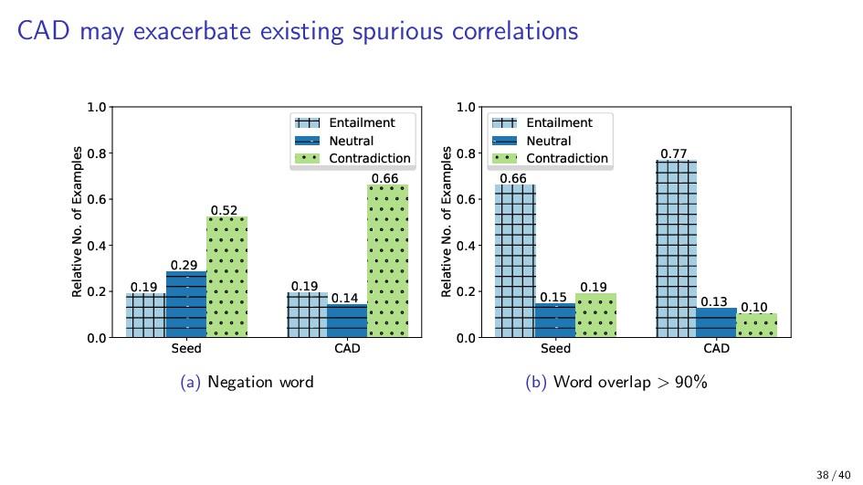 CAD may exacerbate existing spurious correlatio...