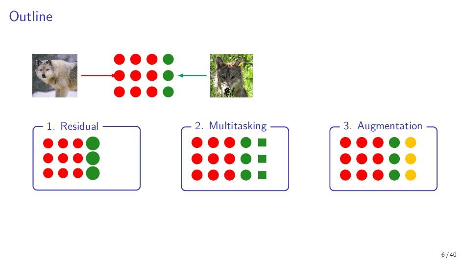 Outline 1. Residual 2. Multitasking 3. Augmenta...