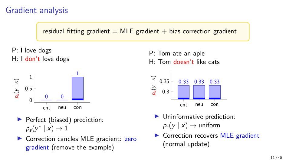 Gradient analysis residual fitting gradient = ML...