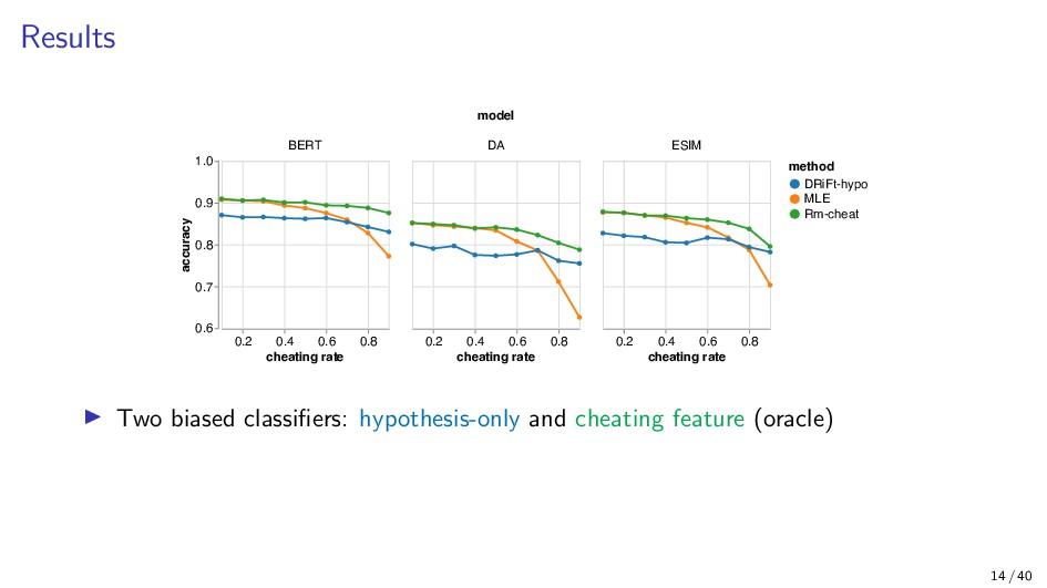Results model 0.6 0.7 0.8 0.9 1.0 accuracy BERT...