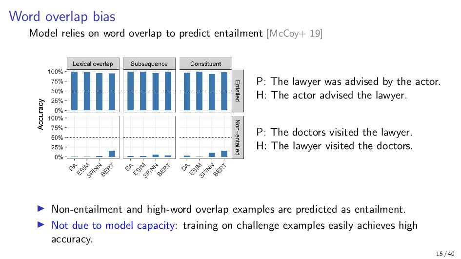 Word overlap bias Model relies on word overlap ...