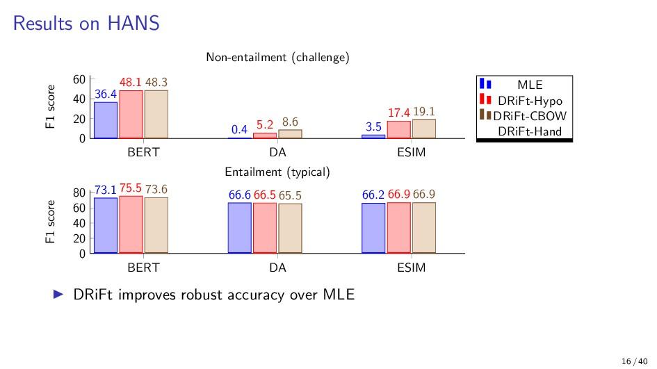 Results on HANS BERT DA ESIM 0 20 40 60 36.4 0....