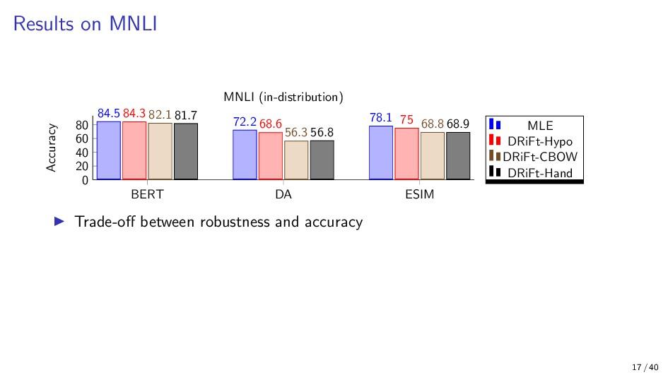 Results on MNLI BERT DA ESIM 0 20 40 60 80 84.5...