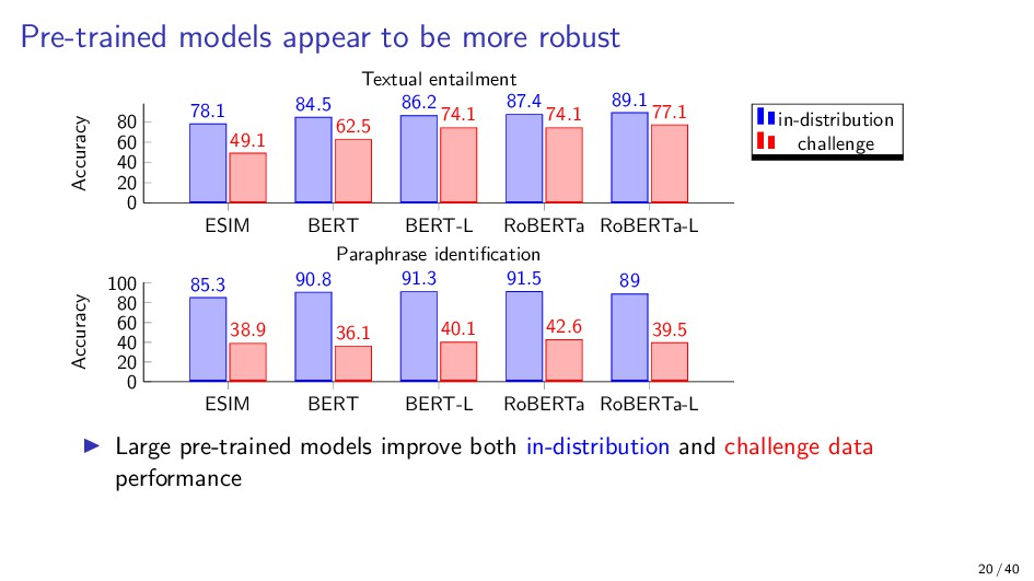 Pre-trained models appear to be more robust ESI...