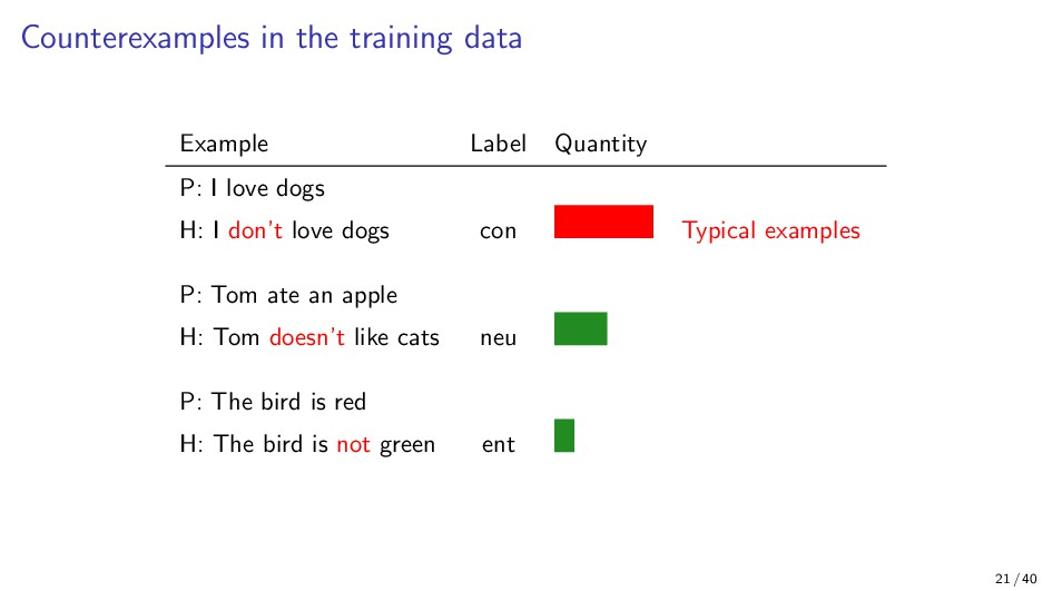 Counterexamples in the training data Example La...