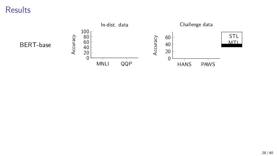 Results MNLI QQP 0 20 40 60 80 100 84.5 90.8 83...