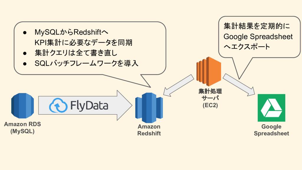 Amazon Redshift Amazon RDS (MySQL) 集計処理 サーバ (EC...