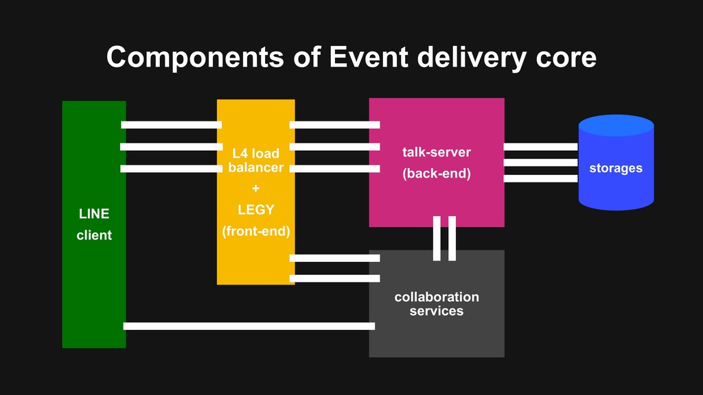 Components of Event delivery core LINE client L...