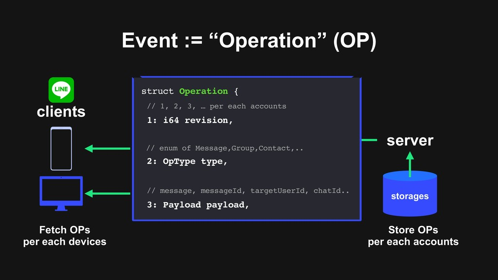 "Event := ""Operation"" (OP) clients server storag..."