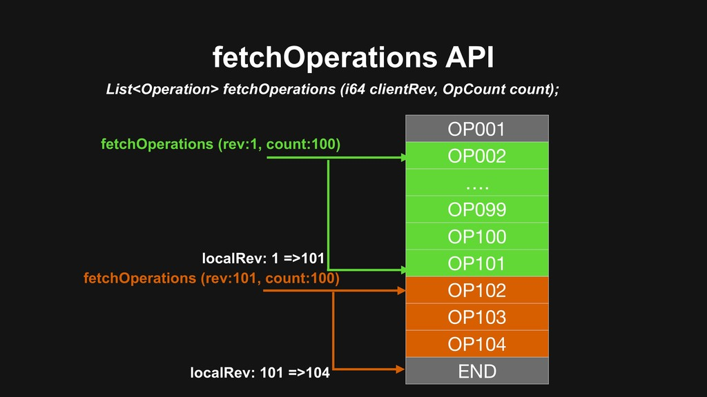 fetchOperations API List<Operation> fetchOperat...