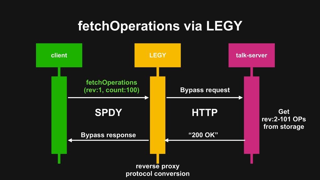 fetchOperations via LEGY client LEGY talk-serve...