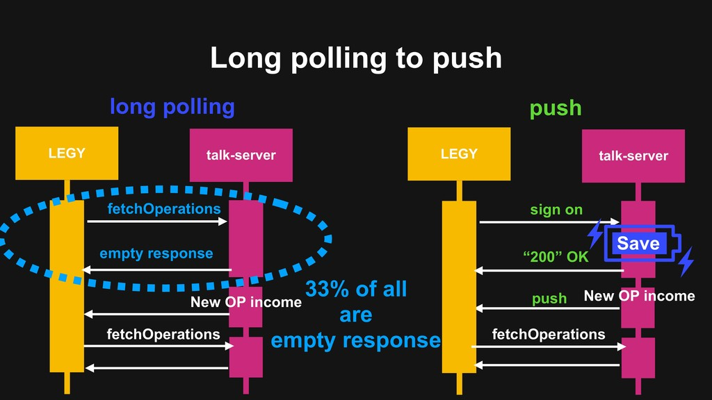 Long polling to push LEGY talk-server empty res...