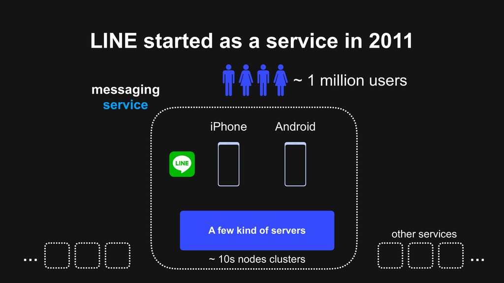 LINE started as a service in 2011 A few kind of...