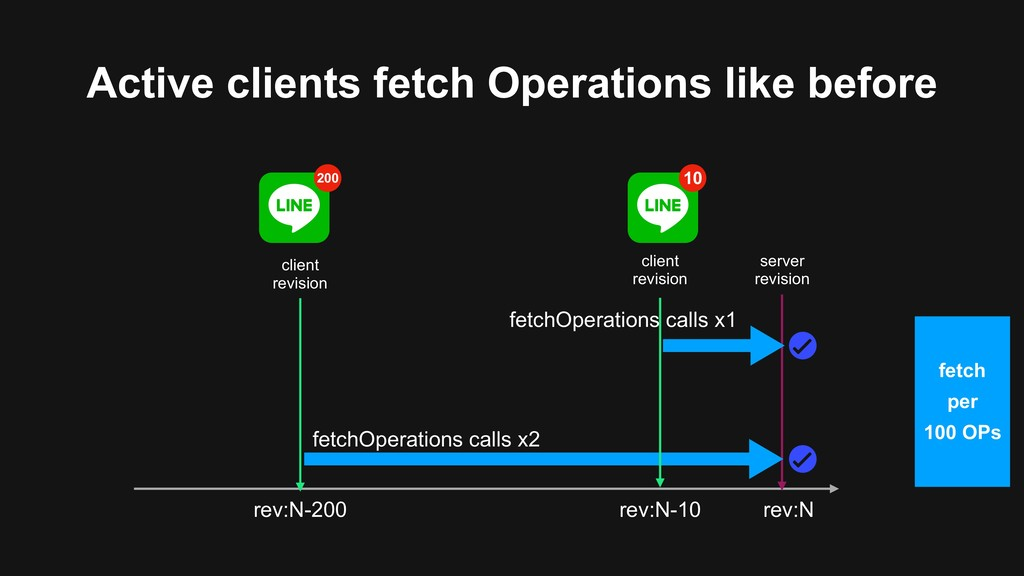 Active clients fetch Operations like before ser...