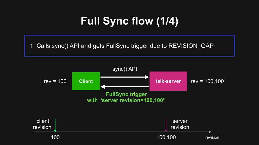 Full Sync flow (1/4) 1. Calls sync() API and ge...