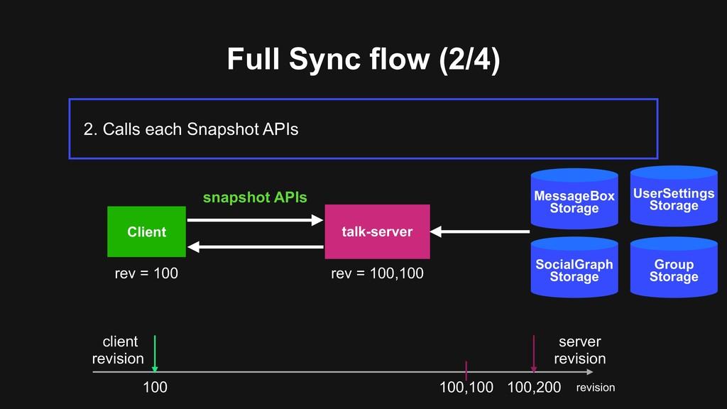 UserSettings Storage Full Sync flow (2/4) 2. C...