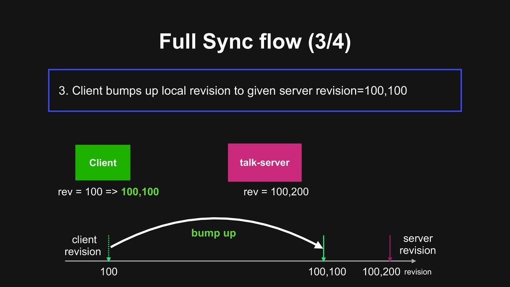 Full Sync flow (3/4) 3. Client bumps up local r...