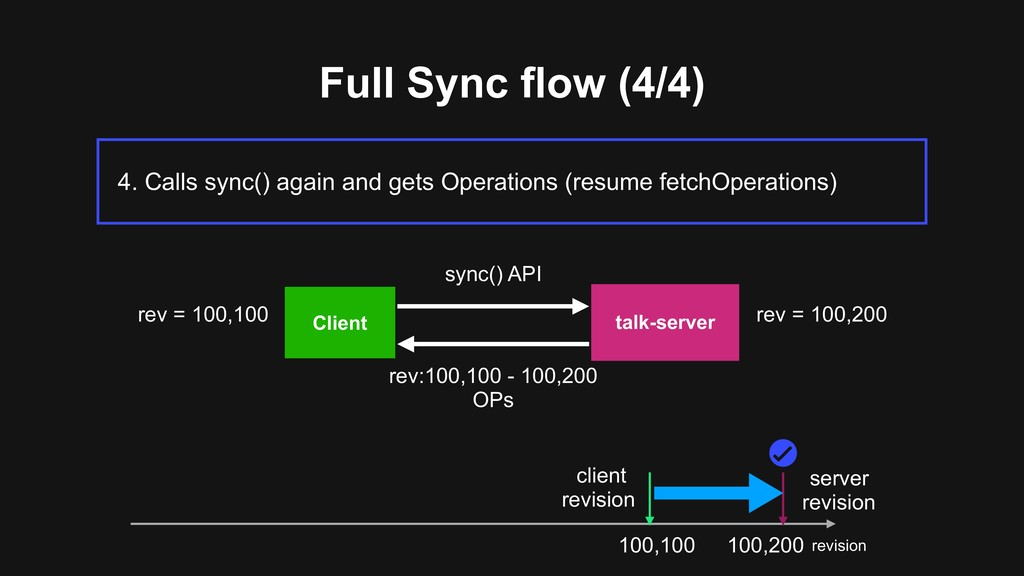 Full Sync flow (4/4) 4. Calls sync() again and ...