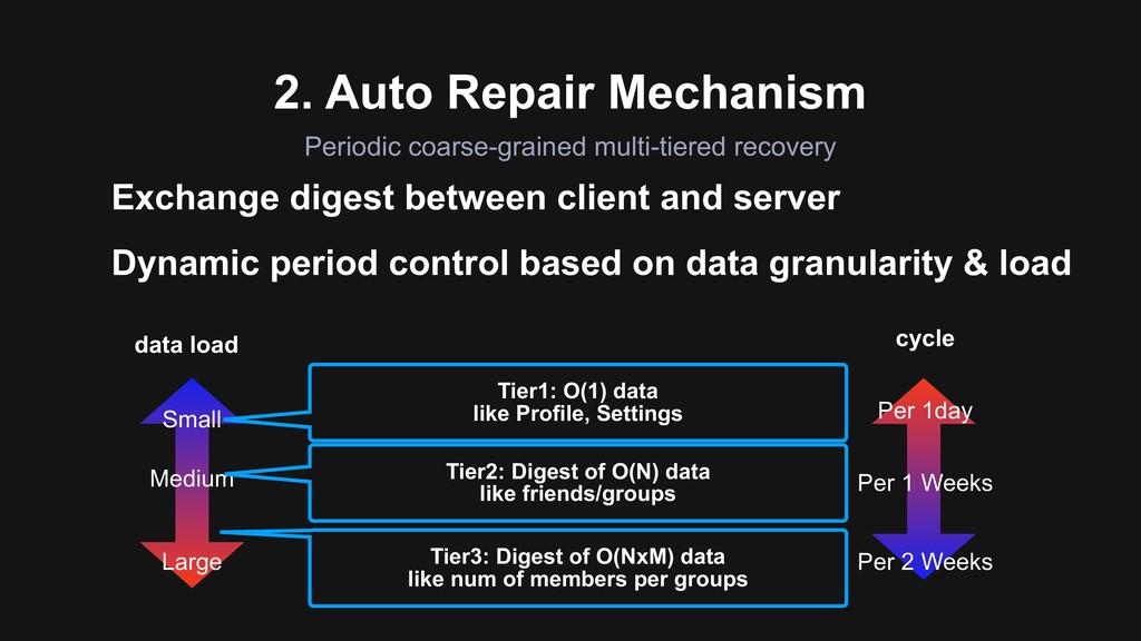 2. Auto Repair Mechanism Periodic coarse-graine...