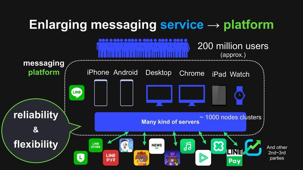 Enlarging messaging service → platform Many kin...