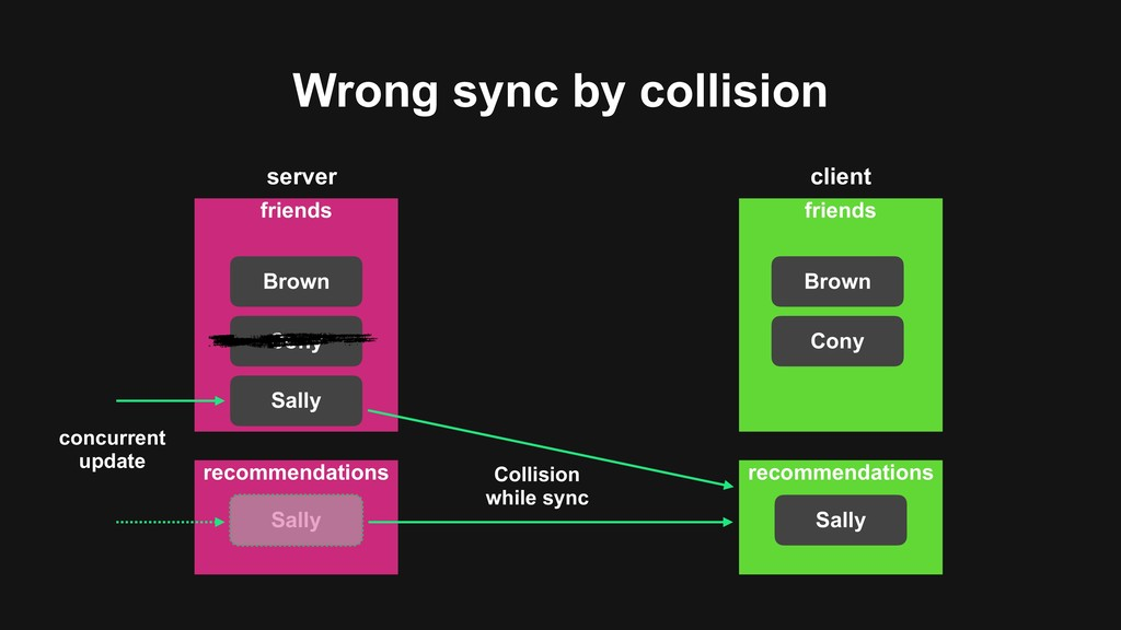 Wrong sync by collision friends Brown Cony frie...