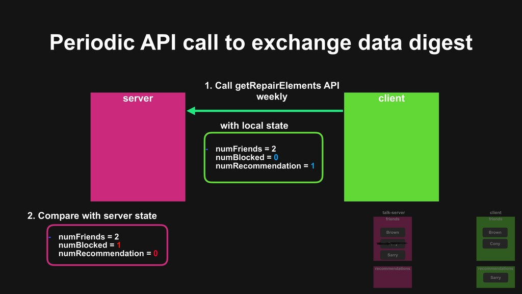 Periodic API call to exchange data digest serve...