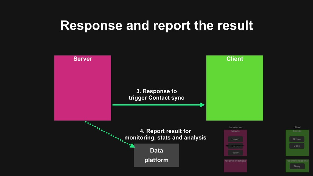 Response and report the result Server Client Da...