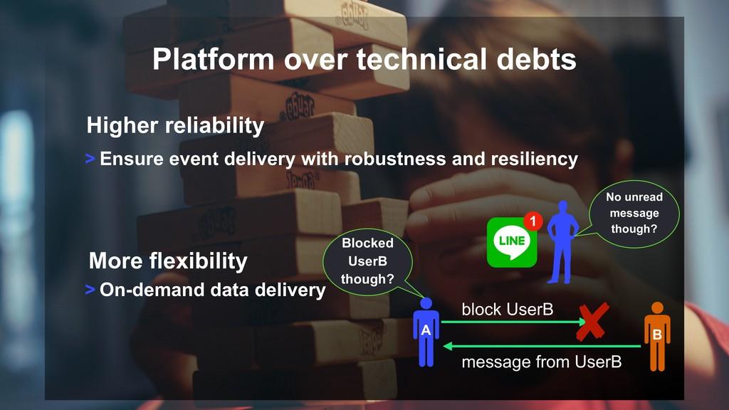 Platform over technical debts > On-demand data ...