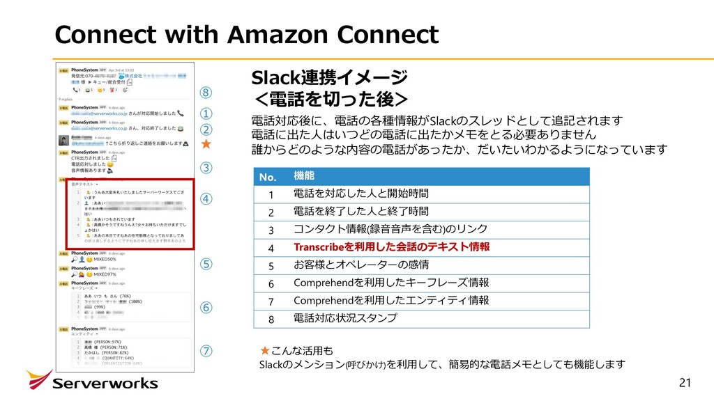 21 Connect with Amazon Connect No. 機能 1 電話を対応した...