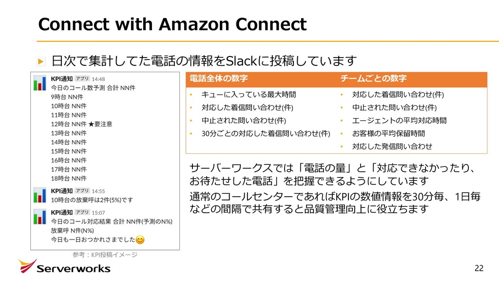 22 Connect with Amazon Connect ⽇次で集計してた電話の情報をSl...